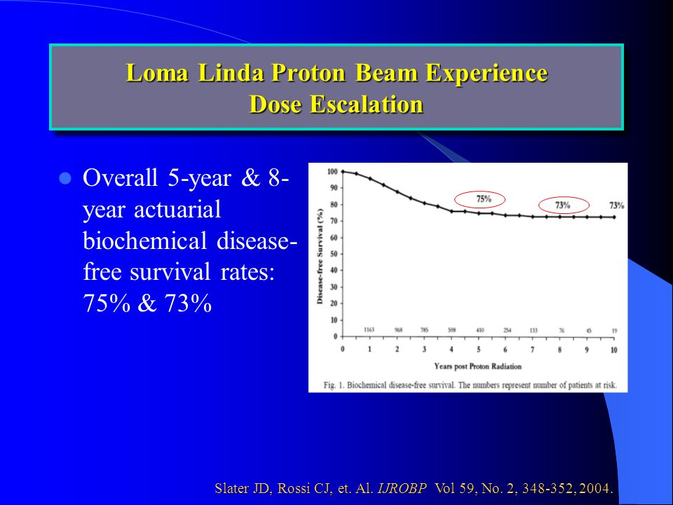 Overall 5-year & 8- year actuarial biochemical disease- free survival rates: 75% & 73% Loma Linda Proton Beam Experience Dose Escalation Slater JD, Rossi CJ, et.