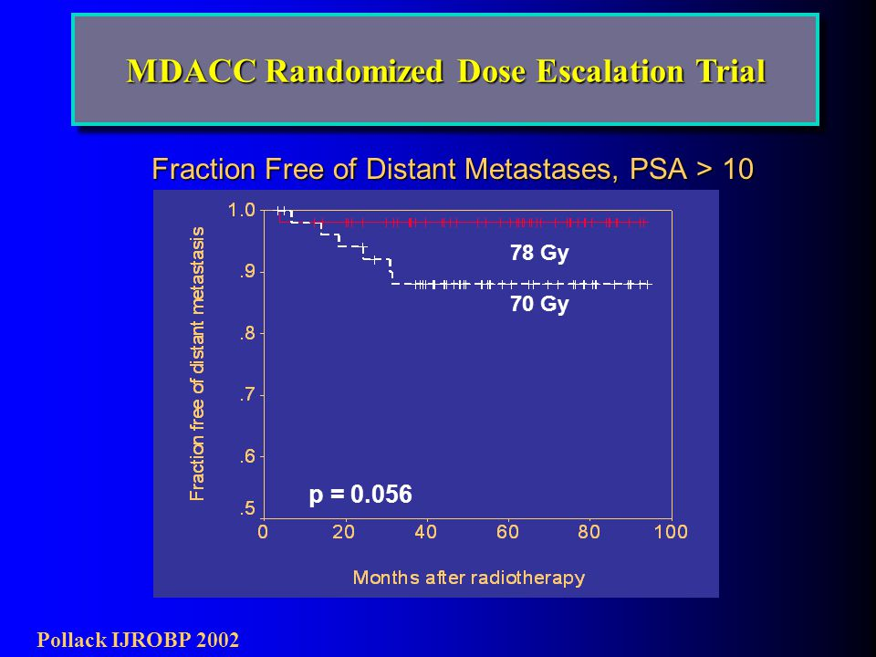 p = 0.056 78 Gy 70 Gy Fraction Free of Distant Metastases, PSA > 10 Pollack IJROBP 2002 MDACC Randomized Dose Escalation Trial