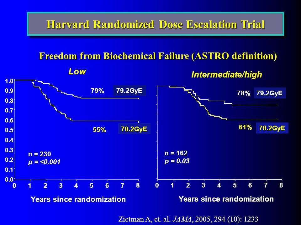 012345678 0.0 0.1 0.2 0.3 0.4 0.5 0.6 0.7 0.8 0.9 1.0 01234567 8 Freedom from Biochemical Failure (ASTRO definition) Low Intermediate/high 70.2GyE 79.2GyE Years since randomization n = 230 p = <0.001 n = 162 p = 0.03 55% 79% 61% 78% Harvard Randomized Dose Escalation Trial Zietman A, et.