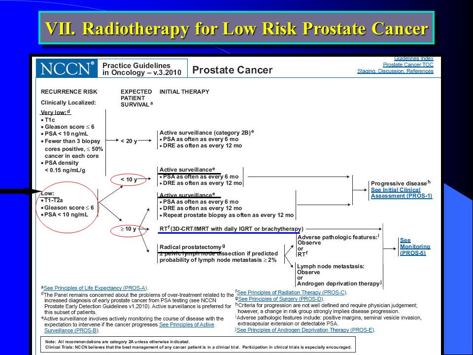 VII. Radiotherapy for Low Risk Prostate Cancer