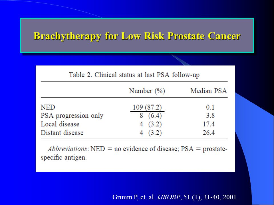Brachytherapy for Low Risk Prostate Cancer Grimm P, et. al. IJROBP, 51 (1), 31-40, 2001.