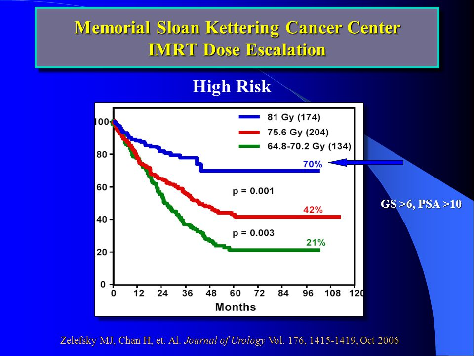 High Risk GS >6, PSA >10 Memorial Sloan Kettering Cancer Center IMRT Dose Escalation Zelefsky MJ, Chan H, et.