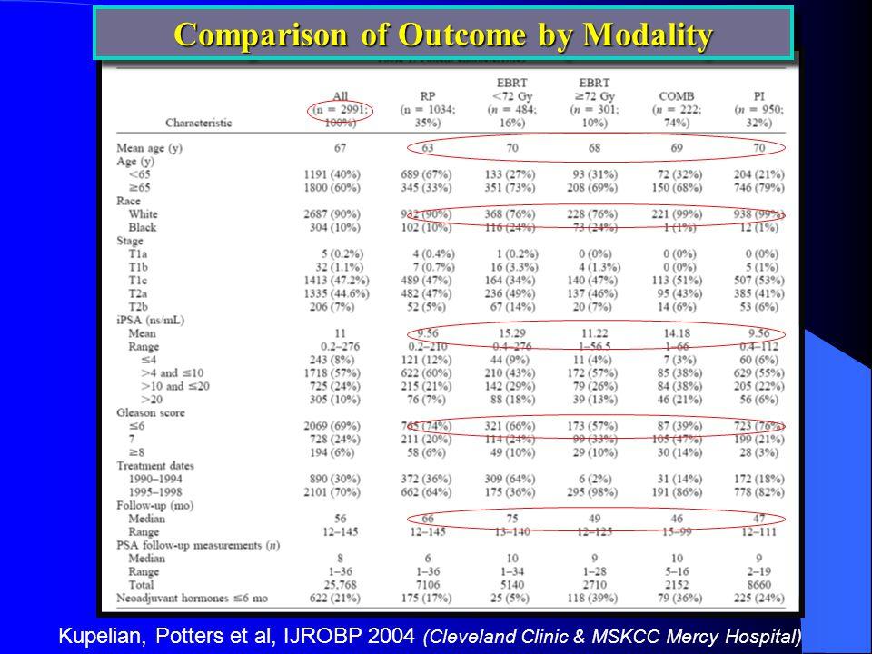 Kupelian, Potters et al, IJROBP 2004 (Cleveland Clinic & MSKCC Mercy Hospital) Comparison of Outcome by Modality