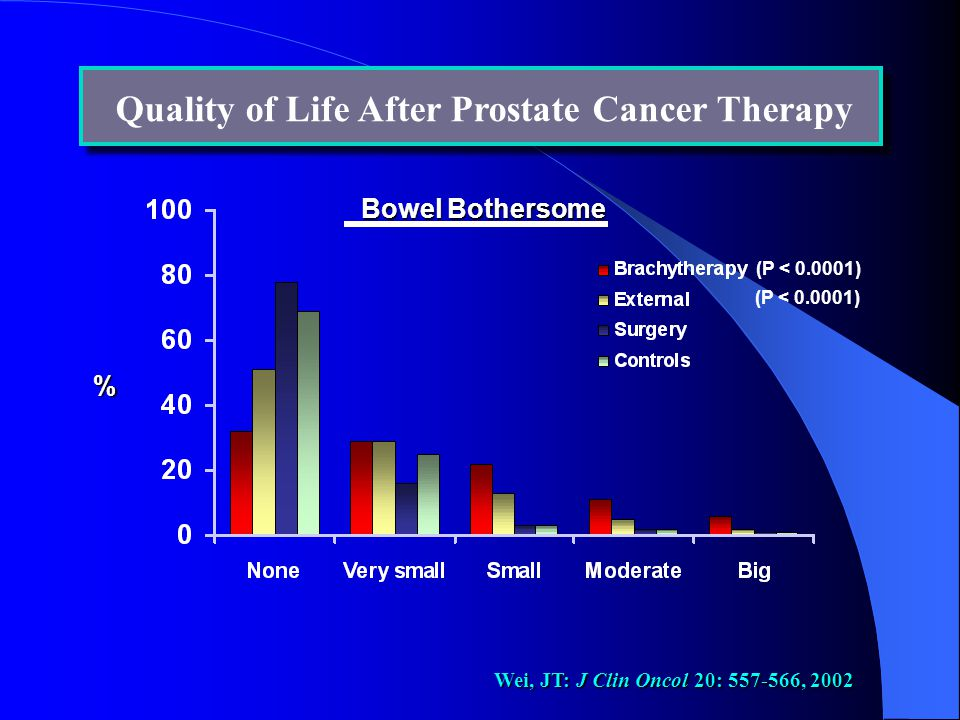 Quality of Life After Prostate Cancer Therapy % Bowel Bothersome (P < 0.0001) Wei, JT: J Clin Oncol 20: 557-566, 2002