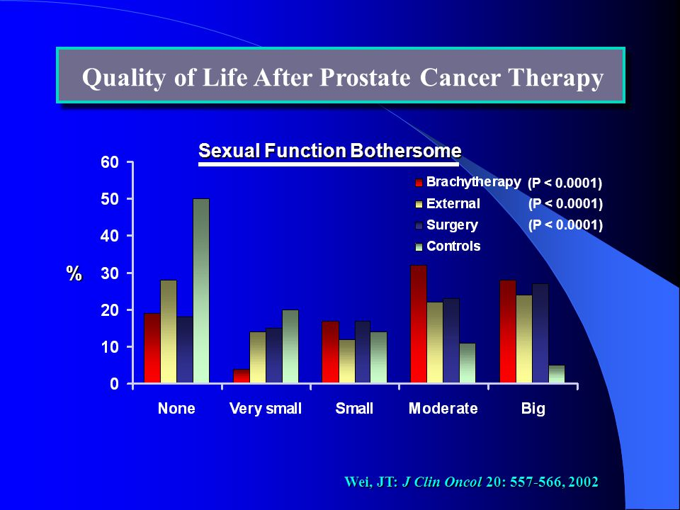 Quality of Life After Prostate Cancer Therapy % Sexual Function Bothersome (P < 0.0001) Wei, JT: J Clin Oncol 20: 557-566, 2002