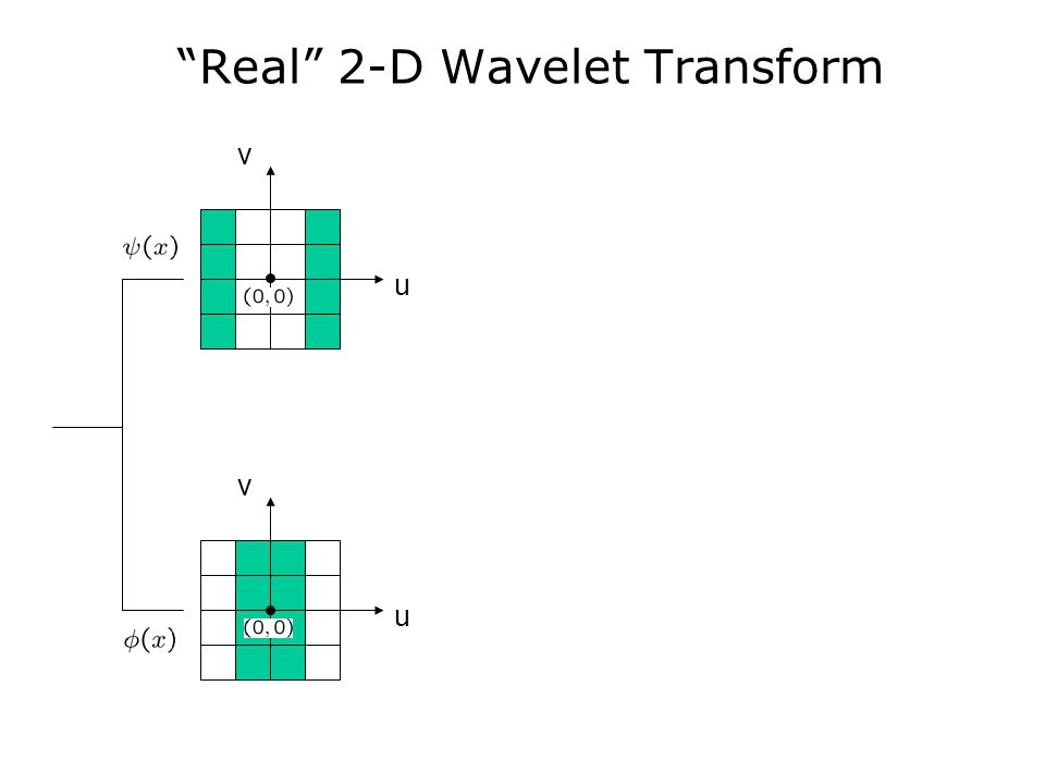 Real 2-D Wavelet Transform v u v u