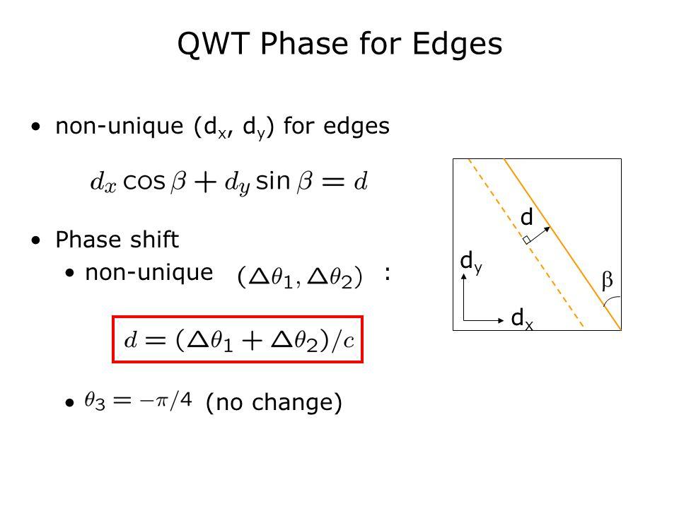 QWT Phase for Edges non-unique (d x, d y ) for edges Phase shift non-unique : (no change)  d dxdx dydy