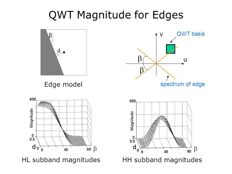   v u QWT basis QWT Magnitude for Edges Edge model HL subband magnitudesHH subband magnitudes   spectrum of edge