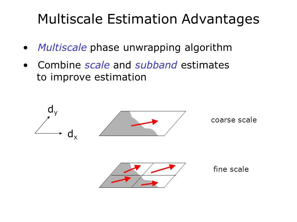 Multiscale Estimation Advantages Multiscale phase unwrapping algorithm Combine scale and subband estimates to improve estimation dxdx dydy coarse scal
