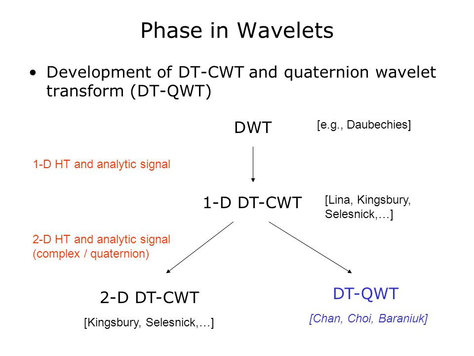 Phase in Wavelets Development of DT-CWT and quaternion wavelet transform (DT-QWT) DWT 1-D DT-CWT 2-D DT-CWT DT-QWT [Lina, Kingsbury, Selesnick,…] [Kingsbury, Selesnick,…] [Chan, Choi, Baraniuk] 1-D HT and analytic signal 2-D HT and analytic signal (complex / quaternion) [e.g., Daubechies]