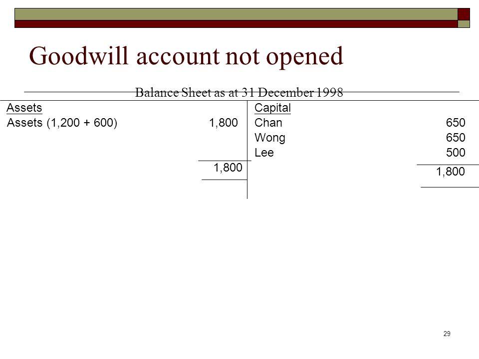 29 Goodwill account not opened Balance Sheet as at 31 December 1998 AssetsCapital Chan650 Wong650 Lee500 1,800 Assets (1,200 + 600) 1,800