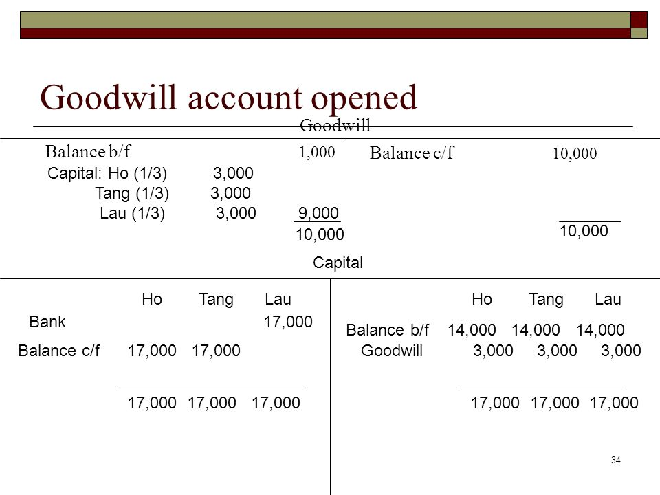 34 Goodwill account opened Goodwill Balance b/f 1,000 Capital HoTang Lau HoTangLau Balance b/f 14,000 14,000 14,000 Goodwill 3,000 3,000 3,000 17,000 17,000 17,000 Capital: Ho (1/3) 3,000 Tang (1/3) 3,000 Lau (1/3) 3,000 9,000 10,000 Balance c/f 17,000 17,000 17,000 17,000 17,000 Bank 17,000 Balance c/f 10,000