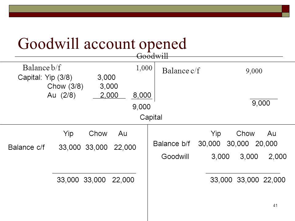 41 Goodwill account opened Goodwill Balance b/f 1,000 Capital YipChow Au YipChow Au Balance c/f 33,000 33,000 22,000 Goodwill 3,000 3,000 2,000 33,000 33,000 22,000 Capital: Yip (3/8) 3,000 Chow (3/8) 3,000 Au (2/8) 2,000 8,000 9,000 33,000 33,000 22,000 Balance b/f 30,000 30,000 20,000 Balance c/f 9,000