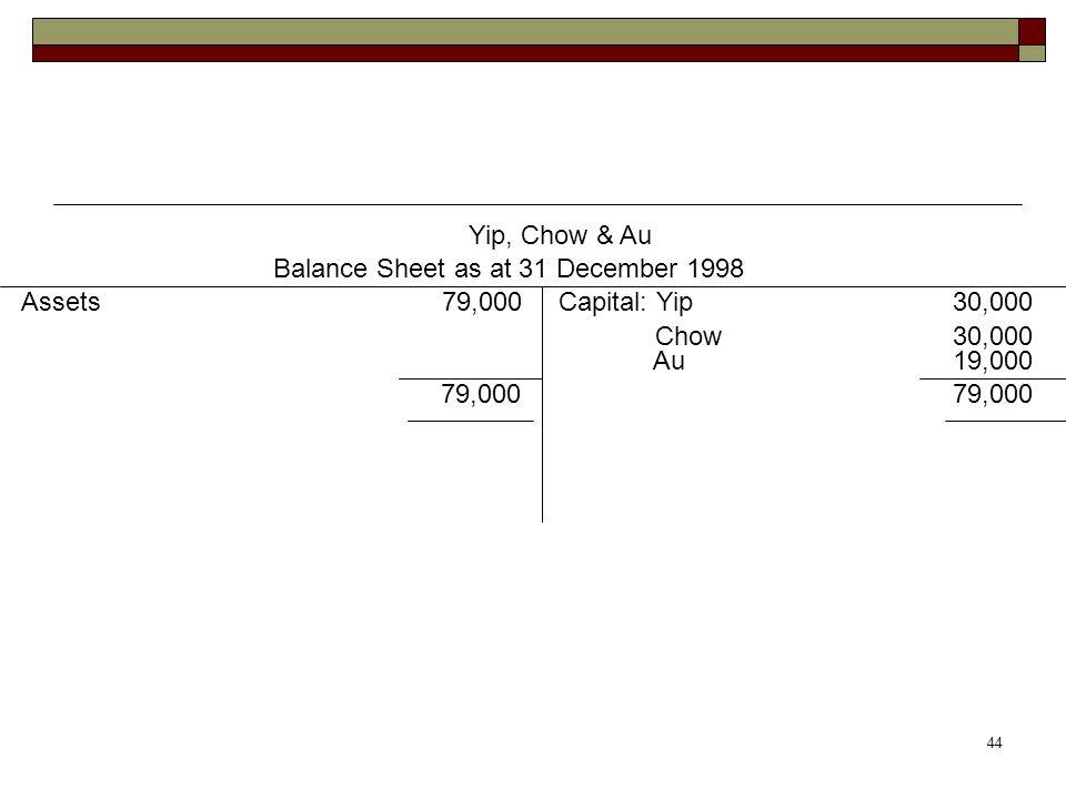 44 Yip, Chow & Au Balance Sheet as at 31 December 1998 Assets 79,000Capital: Yip 30,000 Chow 30,000 79,000 Au 19,000