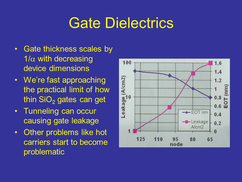 Gate Dielectrics Gate thickness scales by 1/  with decreasing device dimensions We're fast approaching the practical limit of how thin SiO 2 gates ca