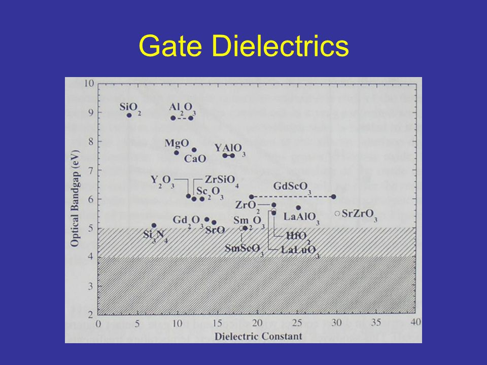 Gate Dielectrics
