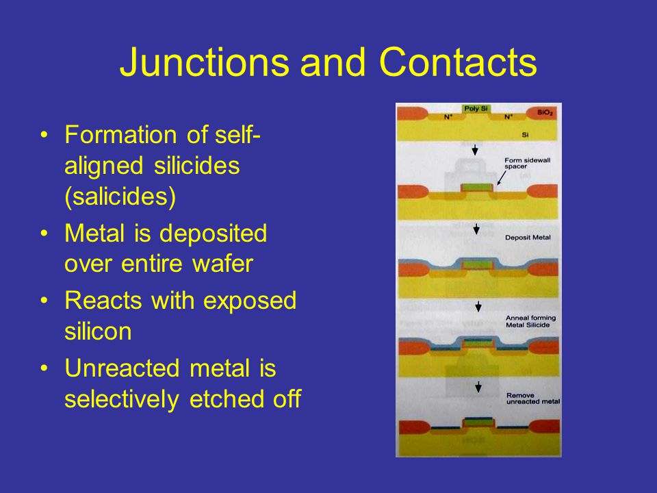 Junctions and Contacts Formation of self- aligned silicides (salicides) Metal is deposited over entire wafer Reacts with exposed silicon Unreacted met