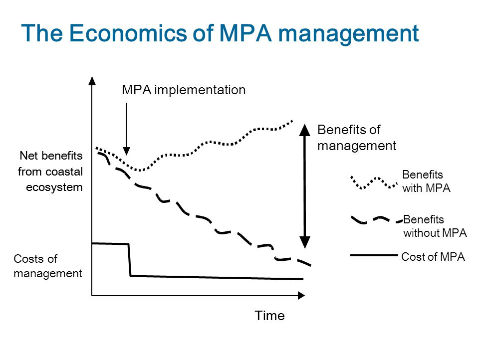 Net benefits from coastal ecosystem Time Net benefits from coastal ecosystem Time Benefits of management Benefits with MPA MPA implementation The Economics of MPA management Cost of MPA Benefits without MPA Costs of management