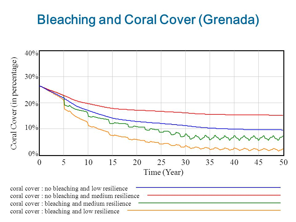 Bleaching and Coral Cover (Grenada) 40% 30% 20% 10% 0%0% 05101520253035404550 Time (Year) coral cover : no bleaching and low resilience coral cover : no bleaching and medium resilience coral cover : bleaching and medium resilience coral cover : bleaching and low resilience Coral Cover (in percentage)