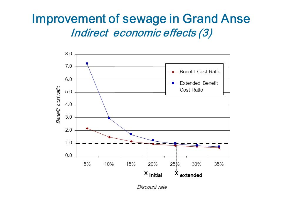 Improvement of sewage in Grand Anse Indirect economic effects (3) 0.0 1.0 2.0 3.0 4.0 5.0 6.0 7.0 8.0 5%10%15%20%25%30%35% Discount rate Benefit cost ratio Benefit Cost Ratio Extended Benefit Cost Ratio X initial X extended