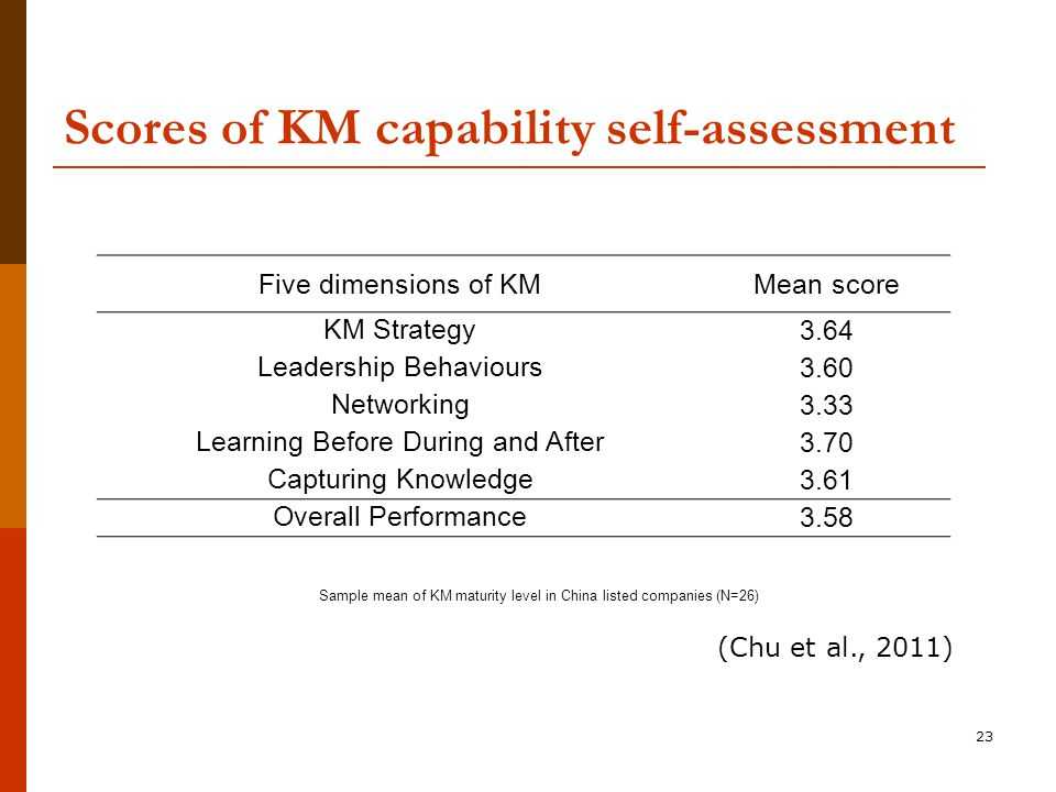 23 Scores of KM capability self-assessment Five dimensions of KMMean score KM Strategy 3.64 Leadership Behaviours 3.60 Networking 3.33 Learning Before During and After 3.70 Capturing Knowledge 3.61 Overall Performance 3.58 Sample mean of KM maturity level in China listed companies (N=26) (Chu et al., 2011)