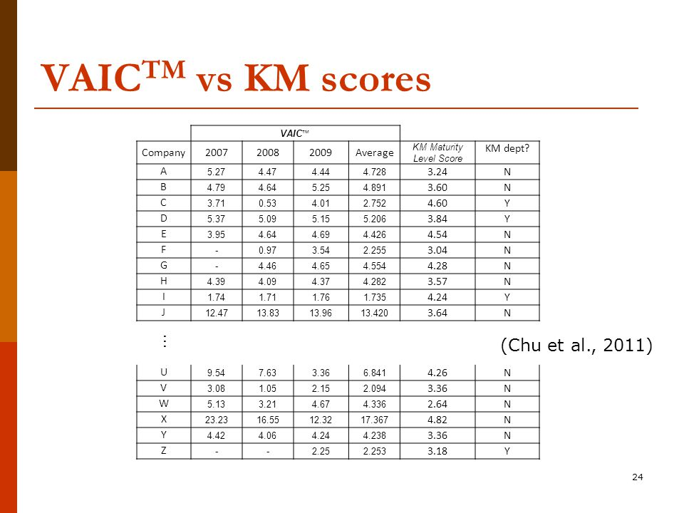 24 VAIC TM vs KM scores VAIC ™ Company200720082009Average KM Maturity Level Score KM dept.