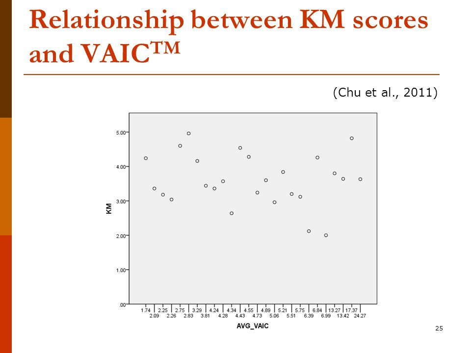 Relationship between KM scores and VAIC TM 25 (Chu et al., 2011)
