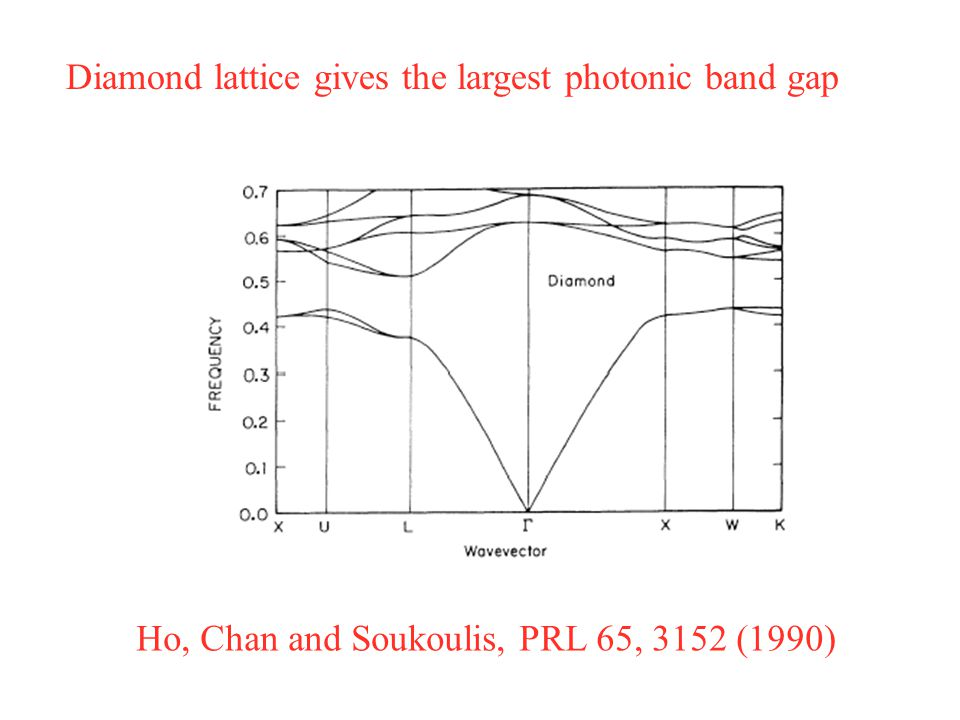 Ho, Chan and Soukoulis, PRL 65, 3152 (1990) Diamond lattice gives the largest photonic band gap
