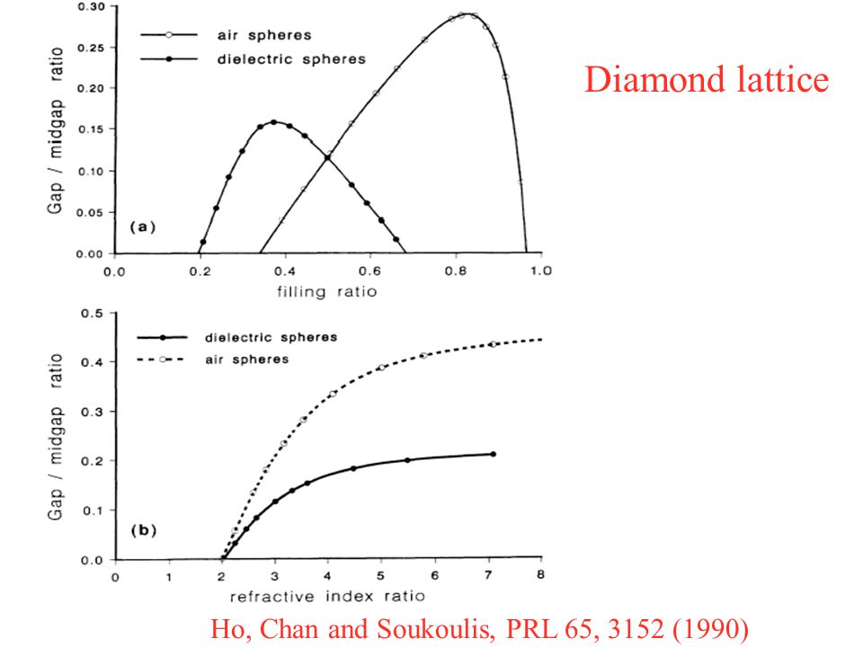 Ho, Chan and Soukoulis, PRL 65, 3152 (1990) Diamond lattice