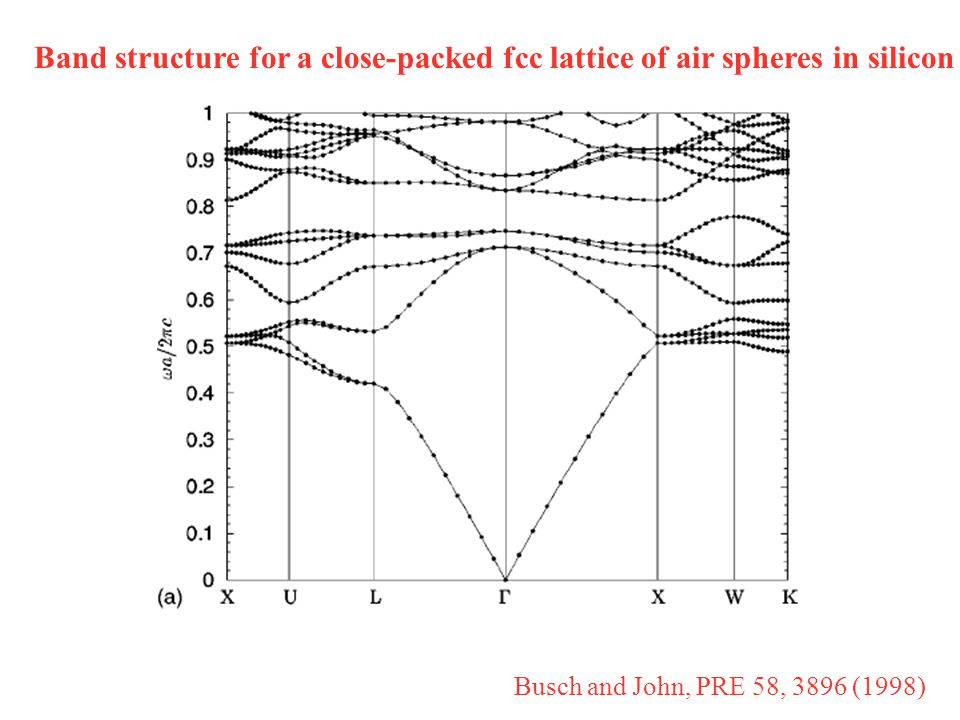 Band structure for a close-packed fcc lattice of air spheres in silicon Busch and John, PRE 58, 3896 (1998)