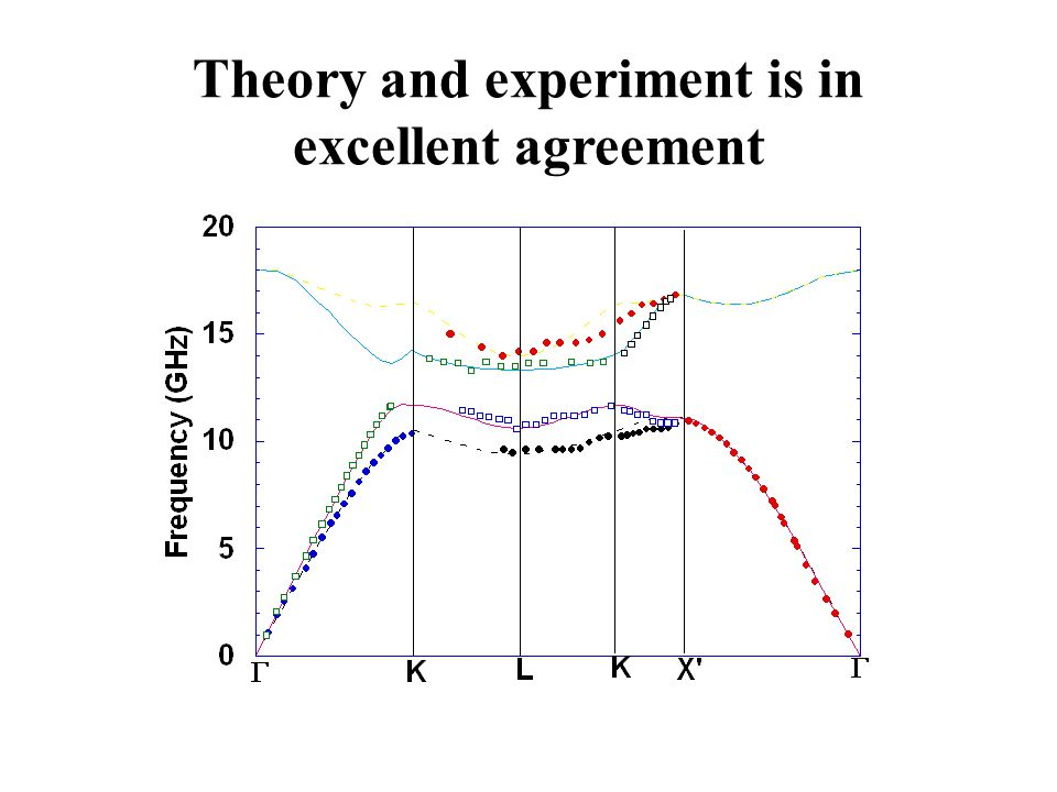 Theory and experiment is in excellent agreement