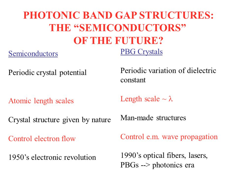 PHOTONIC BAND GAP STRUCTURES: THE SEMICONDUCTORS OF THE FUTURE.