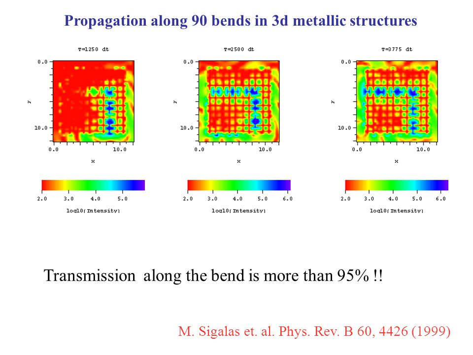 Propagation along 90 bends in 3d metallic structures Transmission along the bend is more than 95% !.