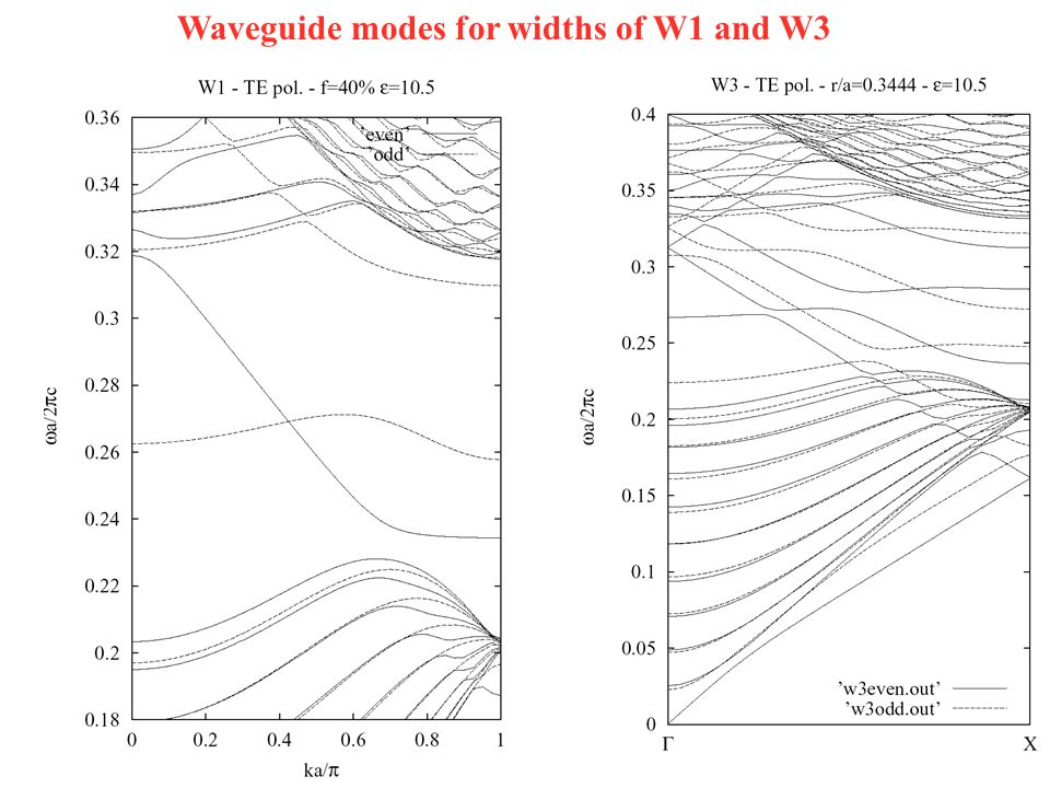 Waveguide modes for widths of W1 and W3