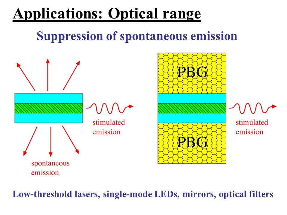 Applications: Optical range Suppression of spontaneous emission Low-threshold lasers, single-mode LEDs, mirrors, optical filters