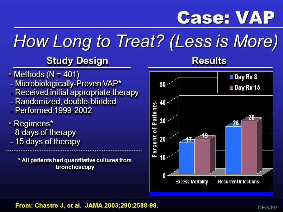 Methods (N = 401) - Microbiologically-Proven VAP* - Received initial appropriate therapy - Randomized, double-blinded - Performed 1999-2002 Methods (N