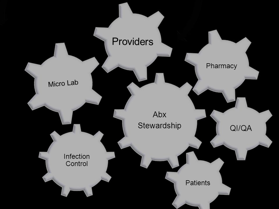 Infection Control Micro Lab Providers AbxStewardship QI/QA Pharmacy Patients