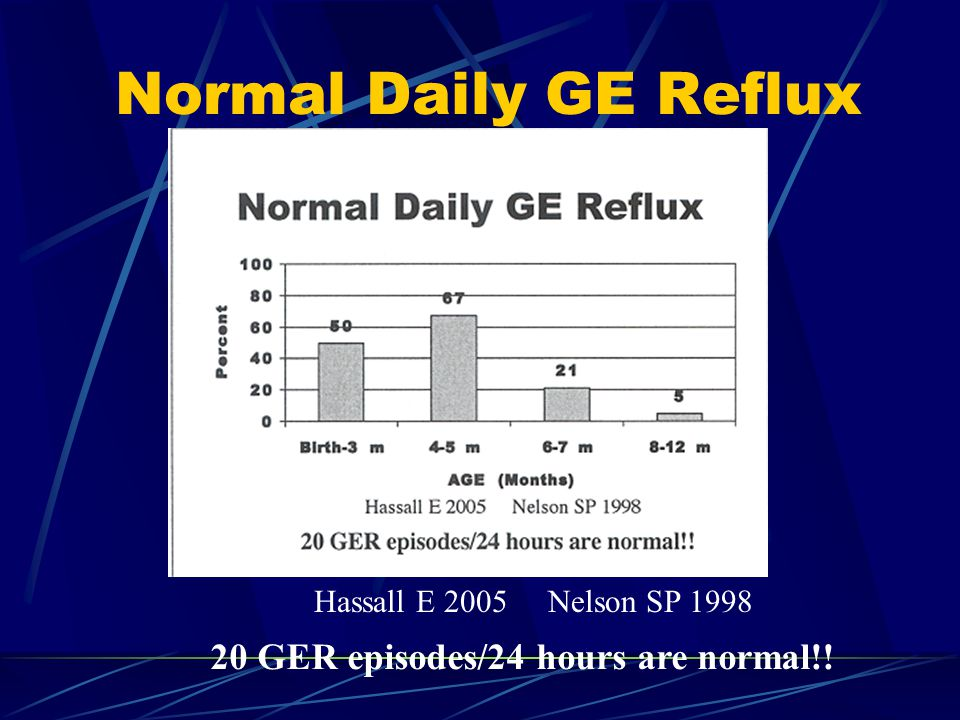 Normal Daily GE Reflux Hassall E 2005 Nelson SP 1998 20 GER episodes/24 hours are normal!!
