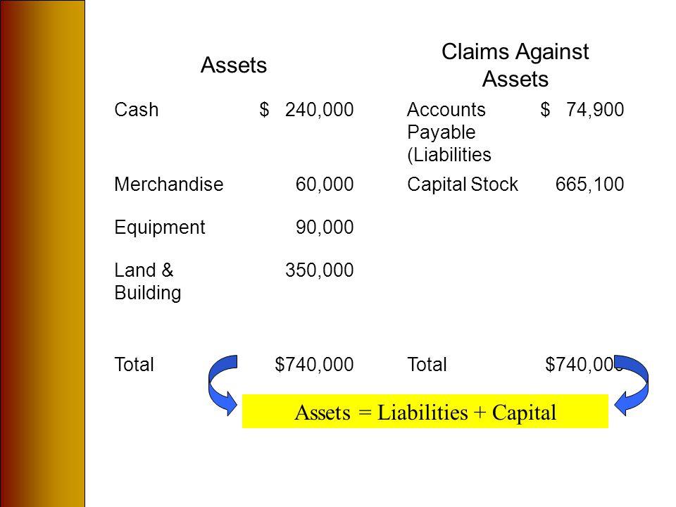 Assets Claims Against Assets Cash$ 240,000Accounts Payable (Liabilities $ 74,900 Merchandise60,000Capital Stock665,100 Equipment90,000 Land & Building 350,000 Total$740,000Total$740,000 Assets = Liabilities + Capital