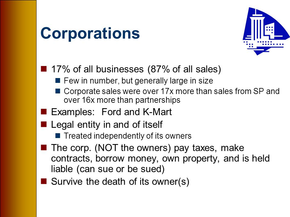 Corporations n17% of all businesses (87% of all sales) nFew in number, but generally large in size nCorporate sales were over 17x more than sales from SP and over 16x more than partnerships nExamples: Ford and K-Mart nLegal entity in and of itself nTreated independently of its owners nThe corp.