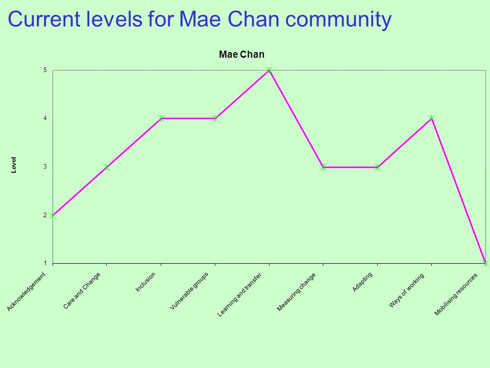 Mae Chan 1 2 3 4 5 Acknowledgement Care and Change Inclusion Vulnerable groups Learning and transfer Measuring change Adapting Ways of working Mobilising resources Level Current levels for Mae Chan community