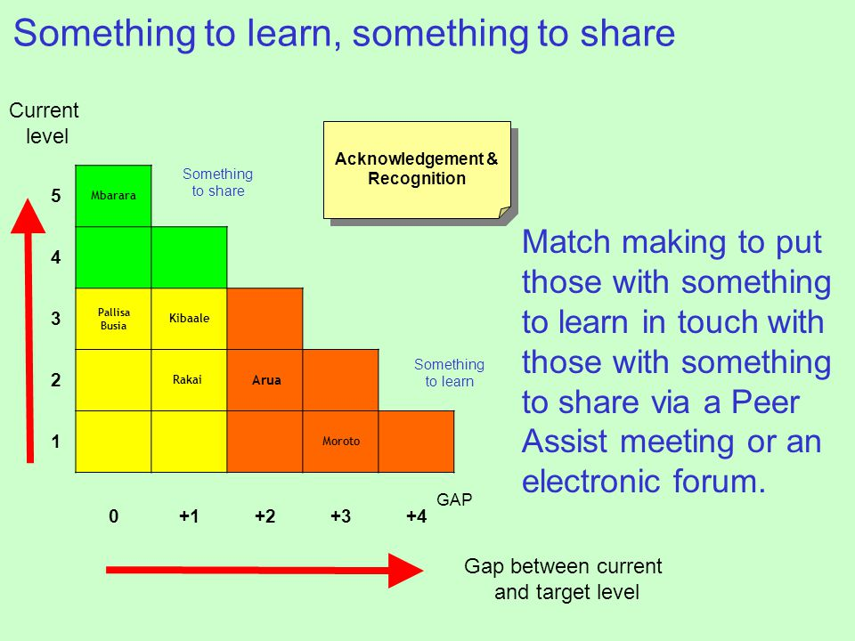Something to learn, something to share Match making to put those with something to learn in touch with those with something to share via a Peer Assist meeting or an electronic forum.