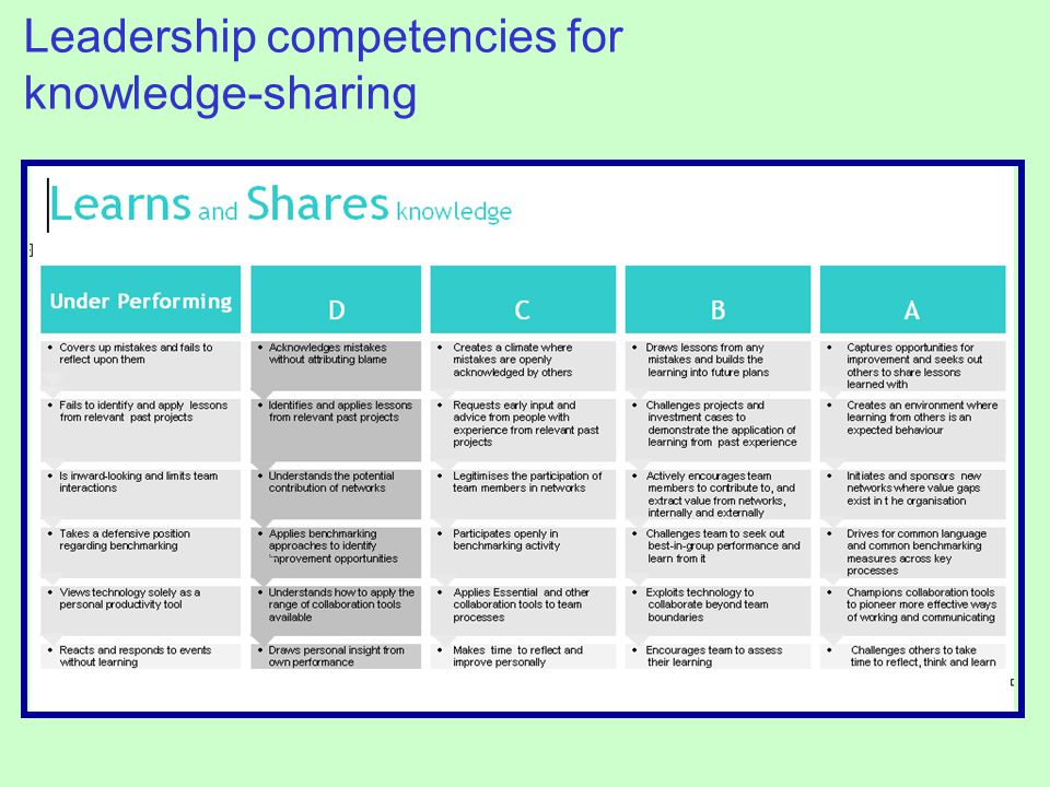 Leadership competencies for knowledge-sharing