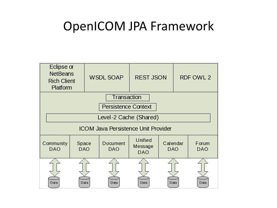 OpenICOM JPA Framework