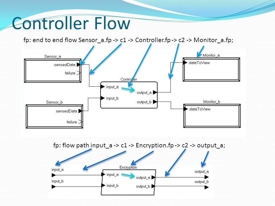 Controller Flow fp: end to end flow Sensor_a.fp -> c1 -> Controller.fp -> c2 -> Monitor_a.fp; fp: flow path input_a -> c1 -> Encryption.fp -> c2 -> output_a;