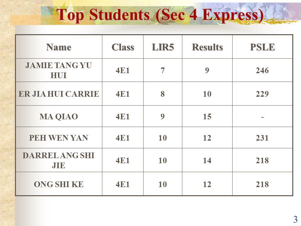 4 NameClassL1B4ResultsPSLE EDWIN LAU5N1811186 VINCENT NATASHA 5N1912181 ARAVIN RAJ5N299178 Top Students (Sec 5 Normal)