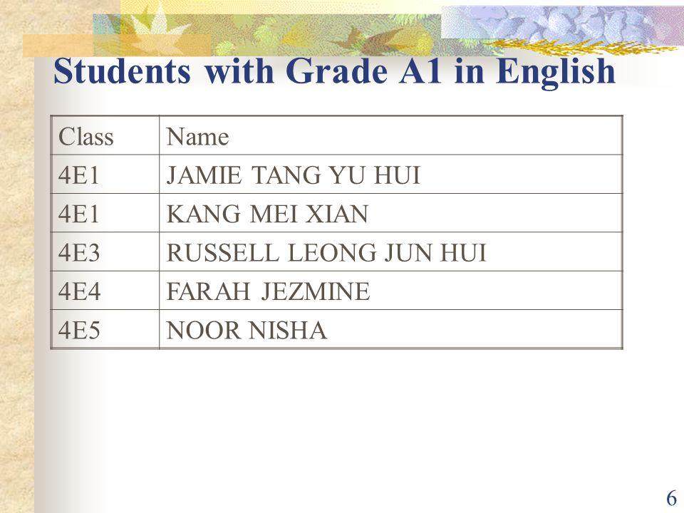 27 Students with Grade A1 in Additional Mathematics ClassName 4E2WAN QING WEN ADELINE 4E2GOH JIN HAO 4E4MUHD RIDHWAAN