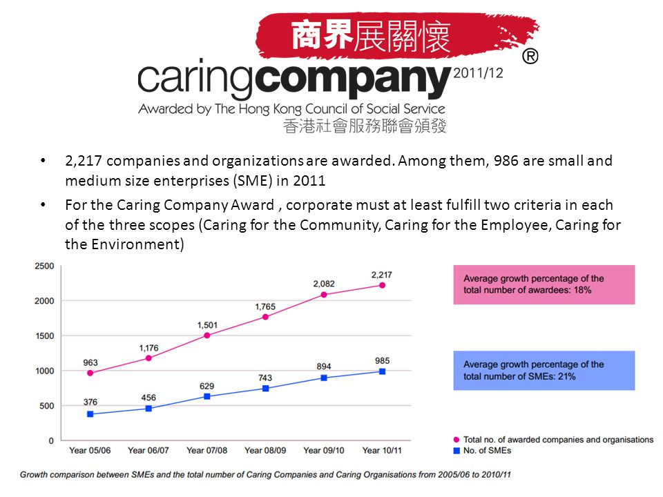 2,217 companies and organizations are awarded.