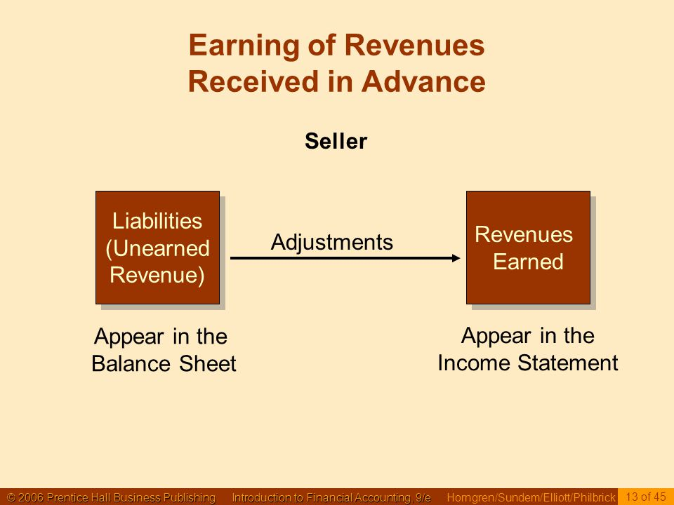 © 2006 Prentice Hall Business Publishing Introduction to Financial Accounting, 9/e © 2006 Prentice Hall Business Publishing Introduction to Financial Accounting, 9/e Horngren/Sundem/Elliott/Philbrick 13 of 45 Earning of Revenues Received in Advance Liabilities (Unearned Revenue) Liabilities (Unearned Revenue) Revenues Earned Revenues Earned Adjustments Appear in the Balance Sheet Appear in the Income Statement Seller
