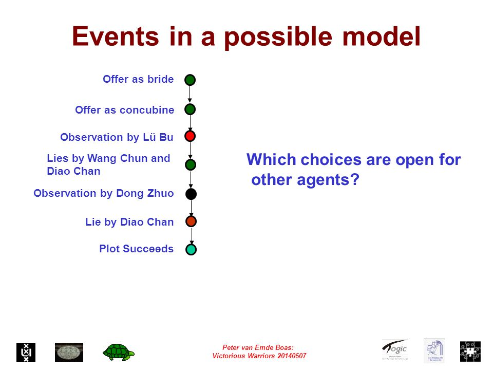 Peter van Emde Boas: Victorious Warriors 20140507 Events in a possible model Offer as bride Offer as concubine Lies by Wang Chun and Diao Chan Lie by Diao Chan Observation by Lü Bu Observation by Dong Zhuo Plot Succeeds Which choices are open for other agents